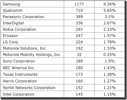 Top LTE Patent Holders