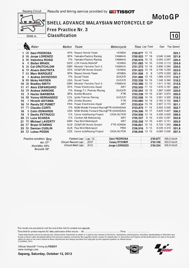 motogp-fp3-sepang-classification.jpg