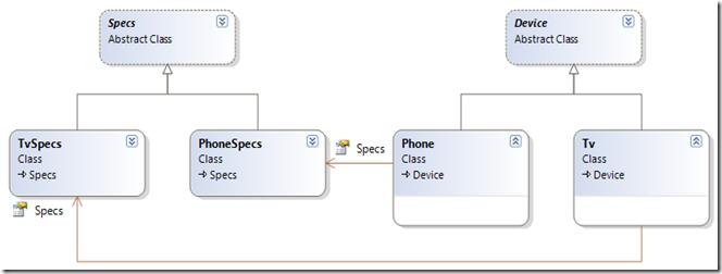 Dotnet by Example: JSON deserialization with JSON net: class