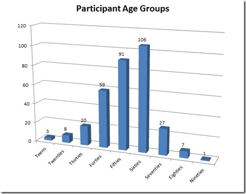 TGOC Agegroups