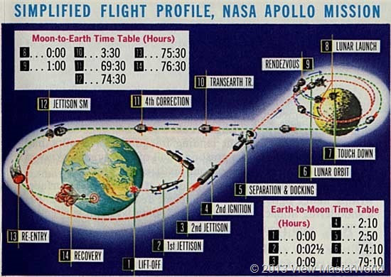 View-Master Project Apollo (B658), flight profile map