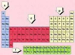Proyecto informatica y quimica clasificacin de los elementos en resultado de imagen para bloques de la tabla periodica urtaz Images