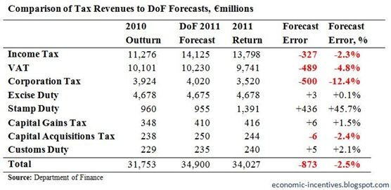 Tax Forecast to December 2011