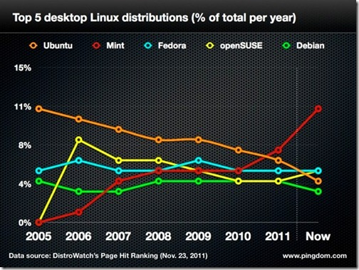 share_distro_linux