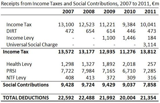 Income Deductions 2007-2011
