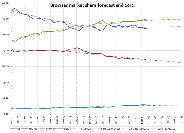 Browser market share one possible forecast for 2012