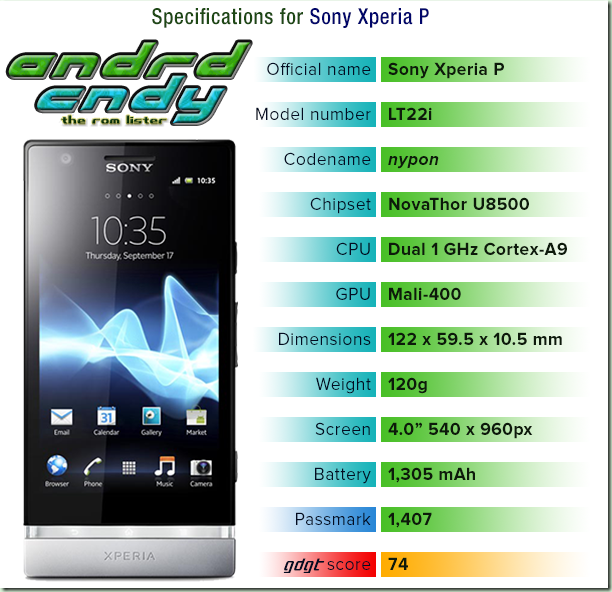 andrdcndy: Sony Xperia P (nypon) ROM List