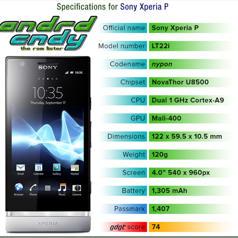 Sony Xperia P (nypon) ROM List