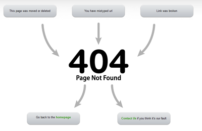 404 not found html template - how to create 404 error page in hostgator