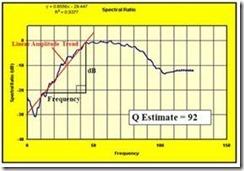 Gambar 3. Estimasi harga Q dengan cara spectral division. Slope dari garis linier (merah) jika dimasukkan ke dalam persamaan (10) akan memberikan estimasi harga Q.