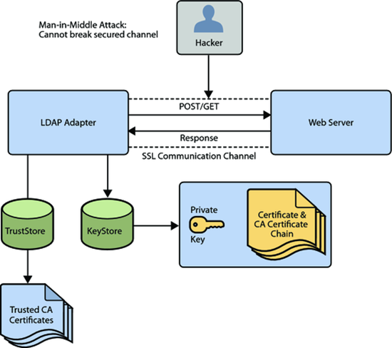 ldap-ssl-operation