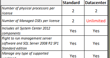 Thoughts on Azure, OMS & SCOM: SC 2012 Licensing, Let's Complify