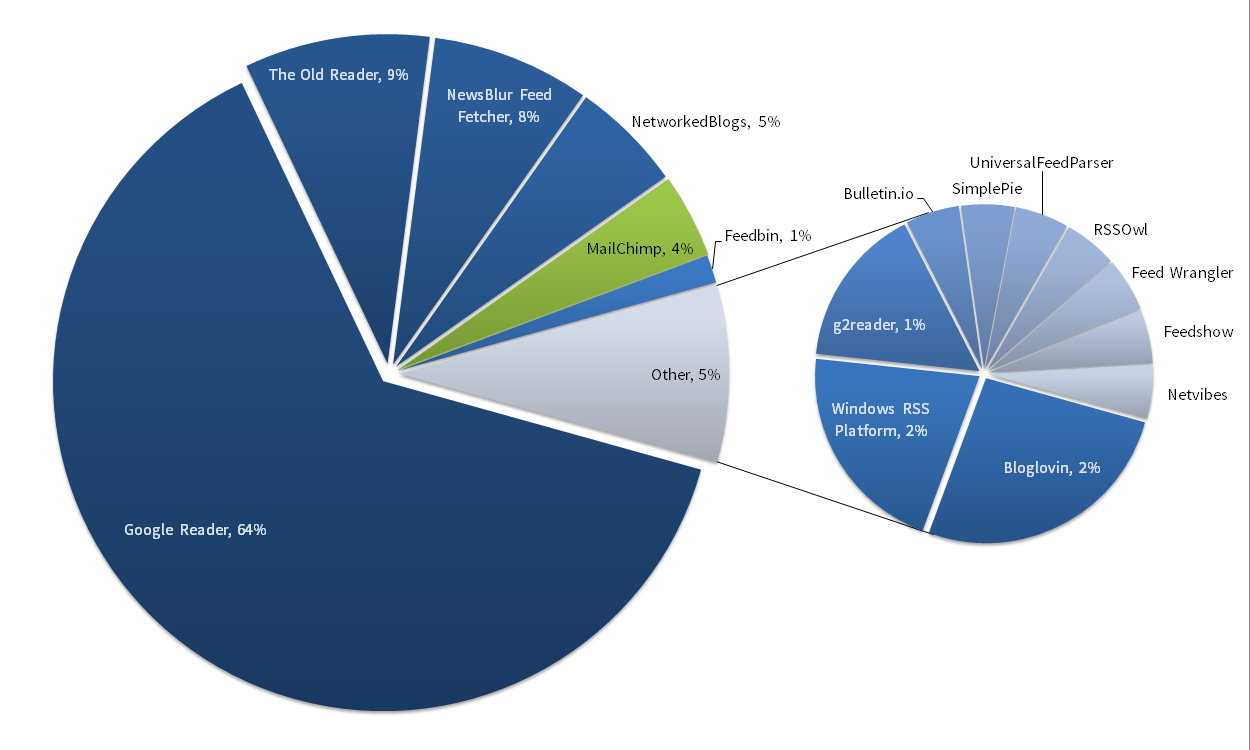 FeedPress RSS subscribers distribution as of March 17th 2014