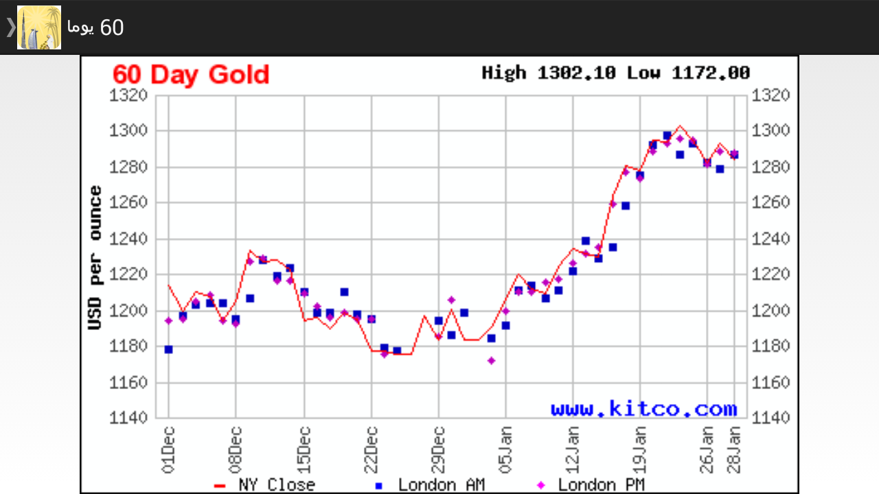 N Rate Daily Gold Price in Eg...