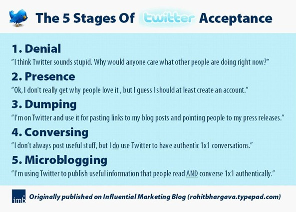 5-stages-of-Twitter-acceptance