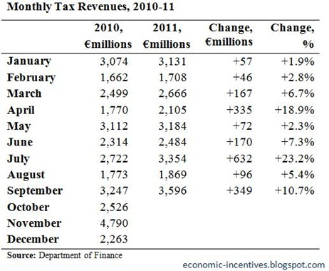 Monthly Tax Revenues to September