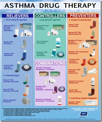 Asthma_drug_therapy_chart