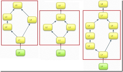 When and How to Snowflake Dimension Sources : SSAS Design Part 3