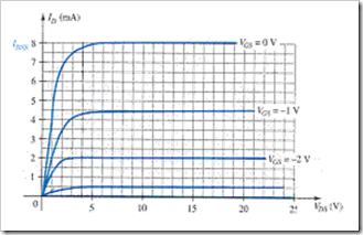 MCQs in Field Effect Transistor Devices Fig. 01
