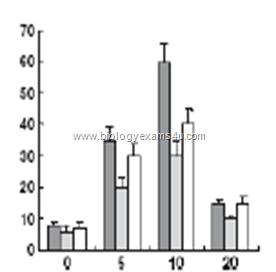 Multiple Choice Questions on Biostatistics (CSIR UGC NET - ICMR JRF