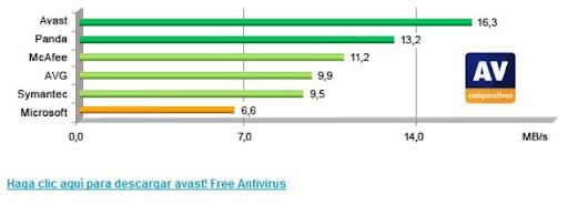 Cuál es el antivirus más rápido
