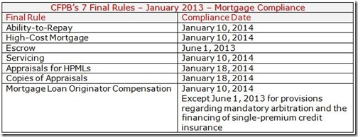 Chart - Compliance Dates - 7 Final Rules