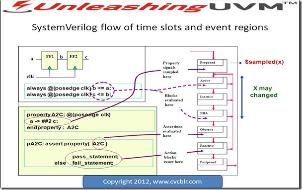 SystemVerilog for Verification: Visualizing SystemVerilog