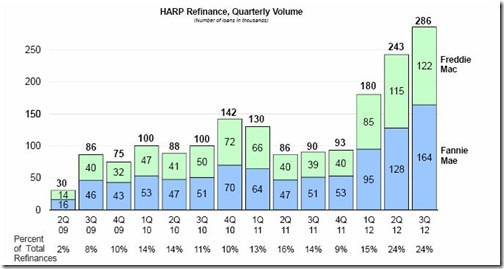 1-HARP Refinance-Quarterly