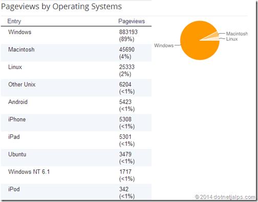 Pageviewbyoperatringsystem