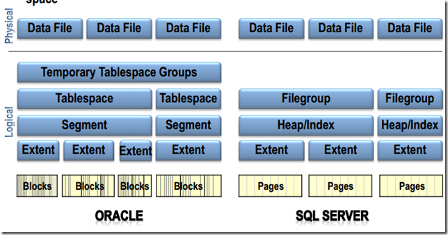 Learning Note: SQL Server VS Oracle–Database architecture