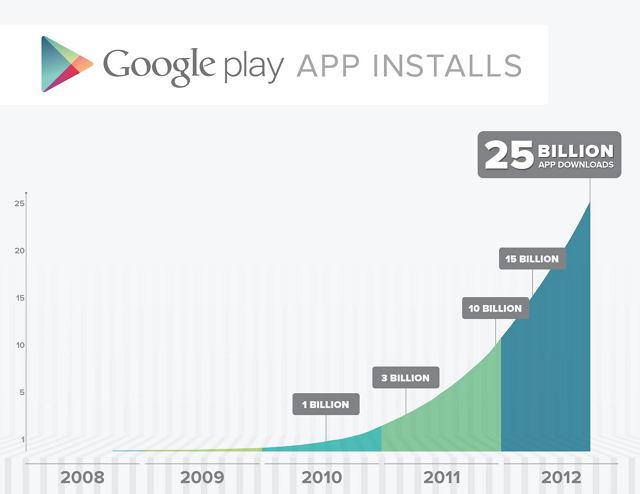 Google play: 25 mill millones de descargas