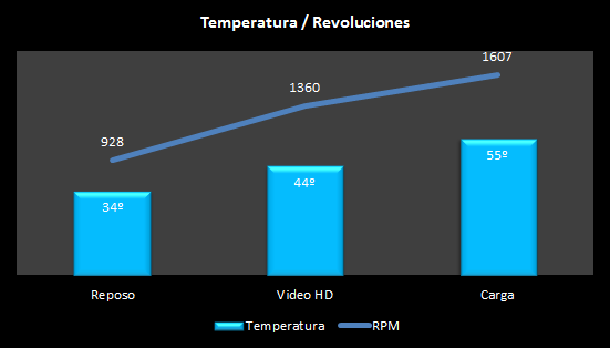 Temperatura AMD ATHLON 5350