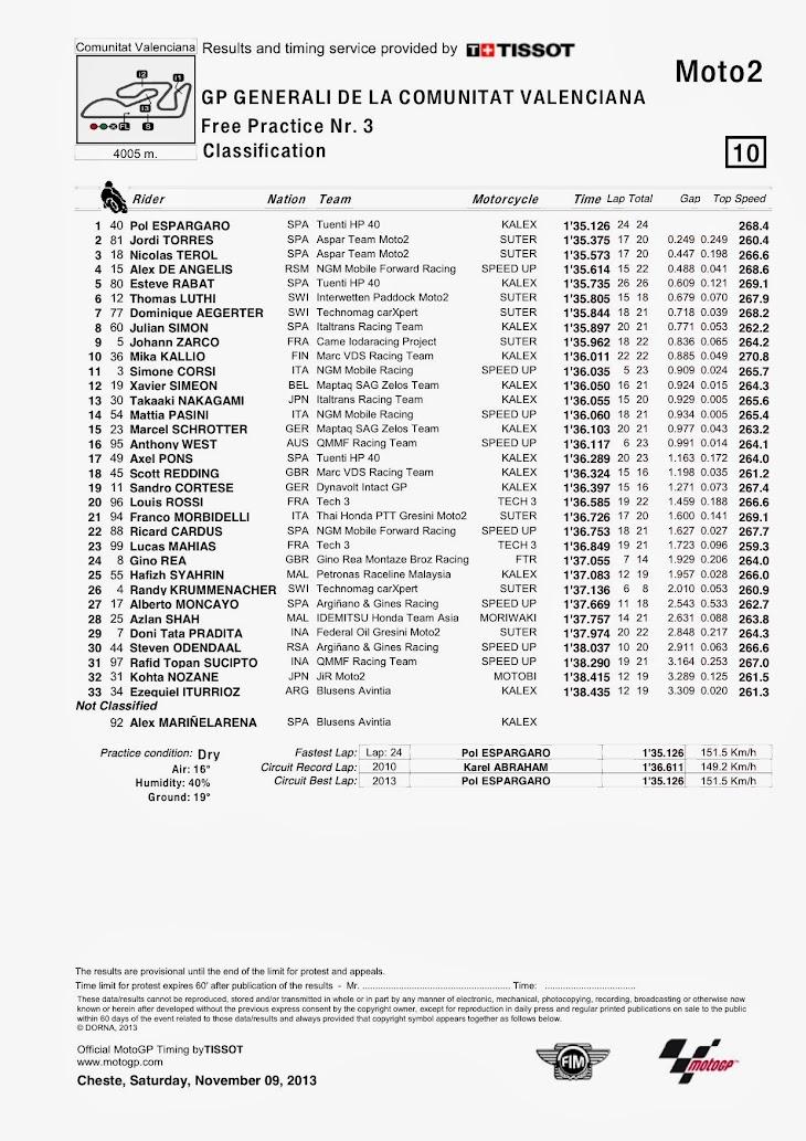 moto2-fp3-valencia-Classification.jpg