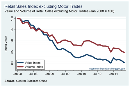 Ex Motor Trades Index to May