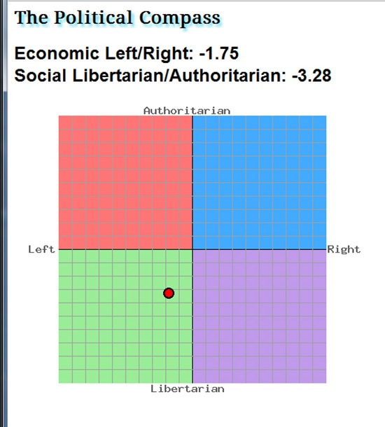 Political Compass 7th Feb 2012