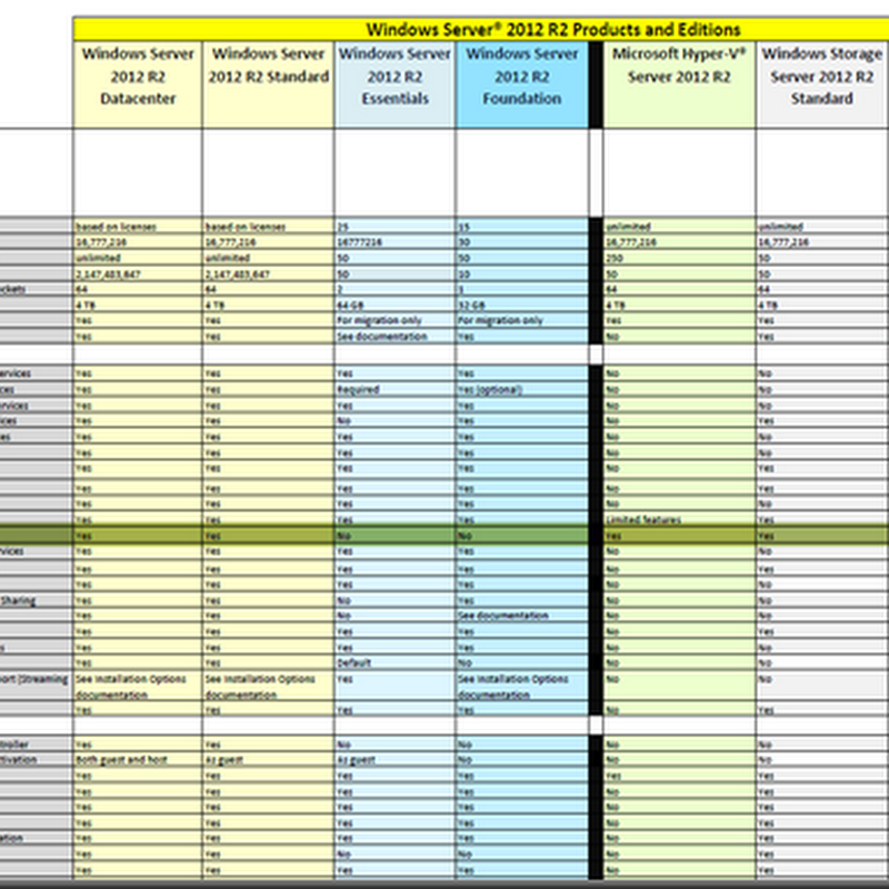 Windows Server 2012 R2 Version Comparison Chart