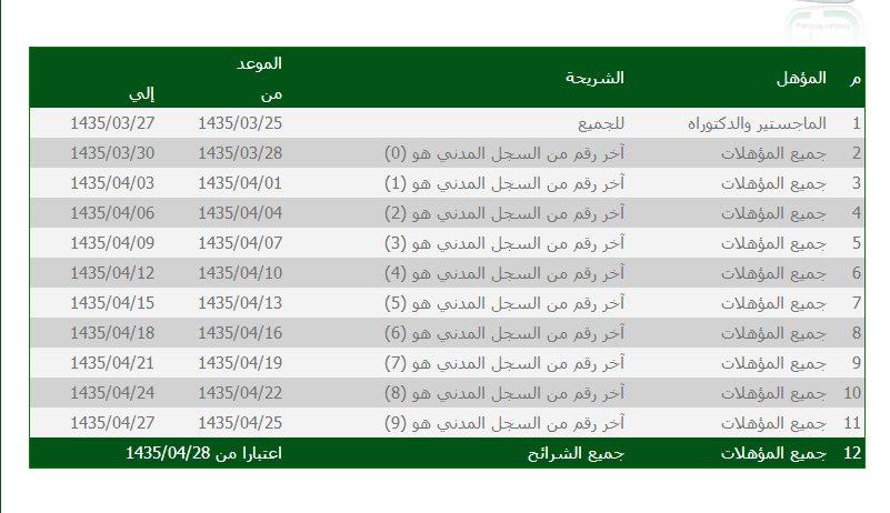 جدارة 3 للتوظيف الحكومي 1440 رابط مباشر للتسجيل 2019 Page 13 Of 13