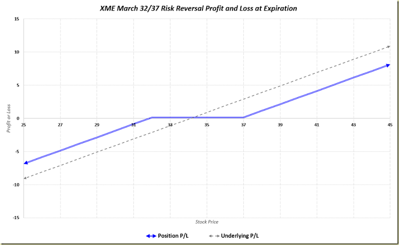 XME March 2015 Risk Reversal 112914
