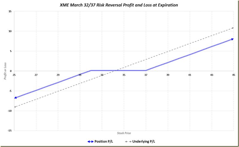 Binary options risk reversal strategy