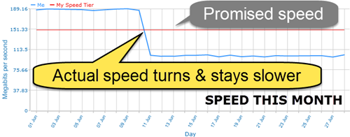 speed this month