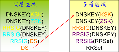 dnssec_chain2