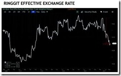 rinngit effective rate
