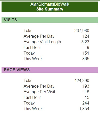 Sitemeter Total Six Year Stats Oct 2006 - Oct 2012