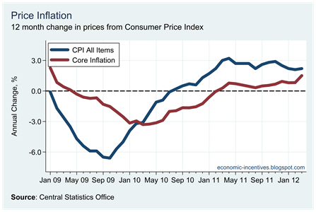 Core Inflation March 2012