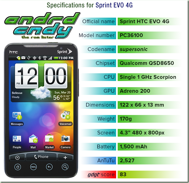 HTC EVO 4G (supersonic) ROM List