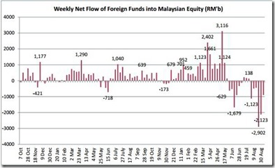malaysia weekly fund flow chart