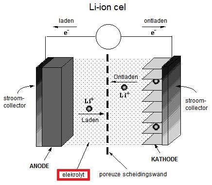 Mijmeringen Li Ion Batterijen Zijn Niet Altijd Probleemloos