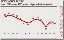 Indice general NIC. Marzo 2015