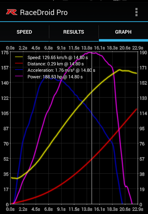 RaceDroid Pro GPS OBD2 Dyno- screenshot