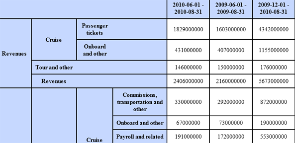 XBRL Table Linkbase rendered in HTML
